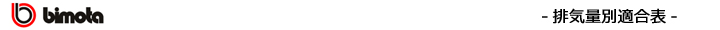 排気量別エボリューション適合表(BIMOTA)