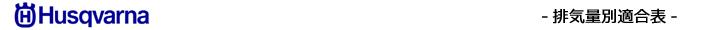 排気量別エボリューション適合表(ハスクバーナ)