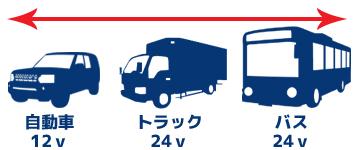 12v/24v兼用普通自動車やトラック、バスまで